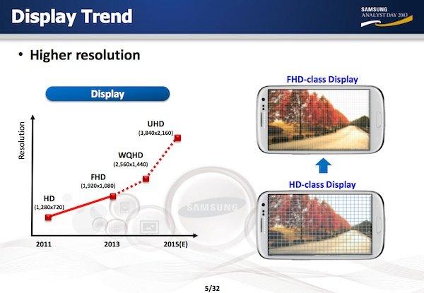 Tendencia de la resolución de las pantallas para móviles