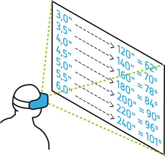 Tabla provisional del FOV de vrAse según el smartphone utilizado