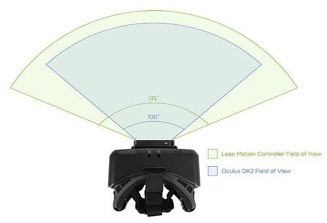 FOV de Leap Motion y Oculus Rift DK2