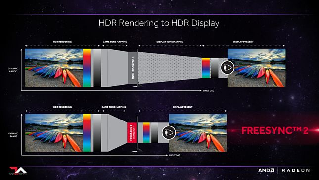 Tone Mapping con Freesync 2.o