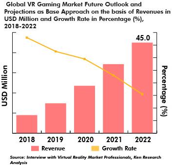Le marché des jeux en réalité virtuelle est en marche vers la croissance - www.realitevirtuelle360.com